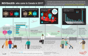 2011 Tourism to Canada Infographic
