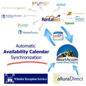 Calendar Synchronization :: ResortAc.com will update  vacation rental listing sites like HomeAway